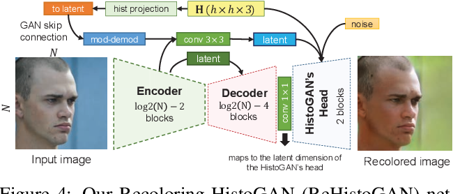 Figure 4 for HistoGAN: Controlling Colors of GAN-Generated and Real Images via Color Histograms