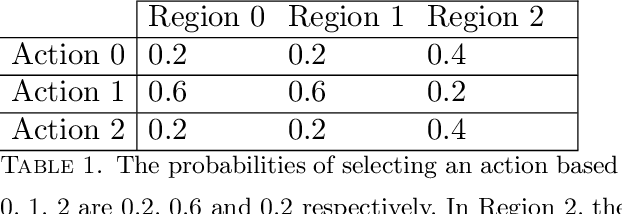 Figure 2 for Offline Multi-Action Policy Learning: Generalization and Optimization