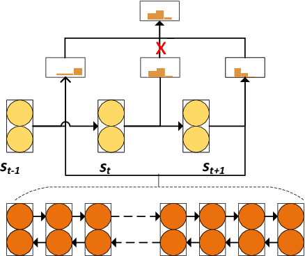 Figure 1 for Stochastic Answer Networks for Machine Reading Comprehension