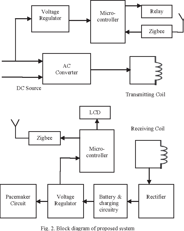Figure 2 From Wireless Power Transfer Technology For Medical
