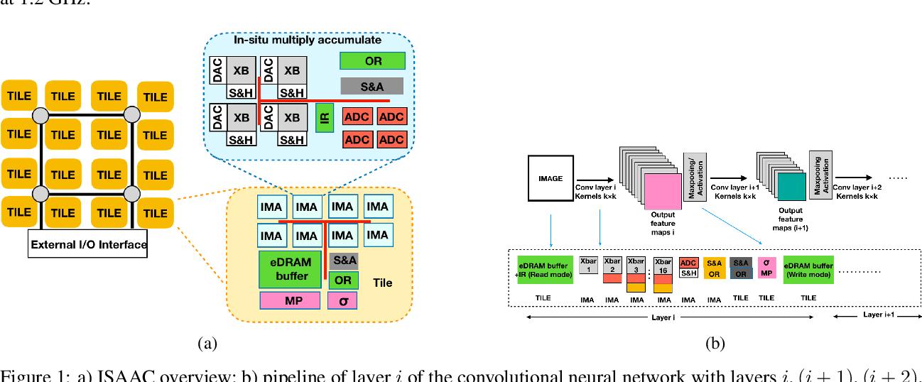 Figure 1 for Resistive Neural Hardware Accelerators