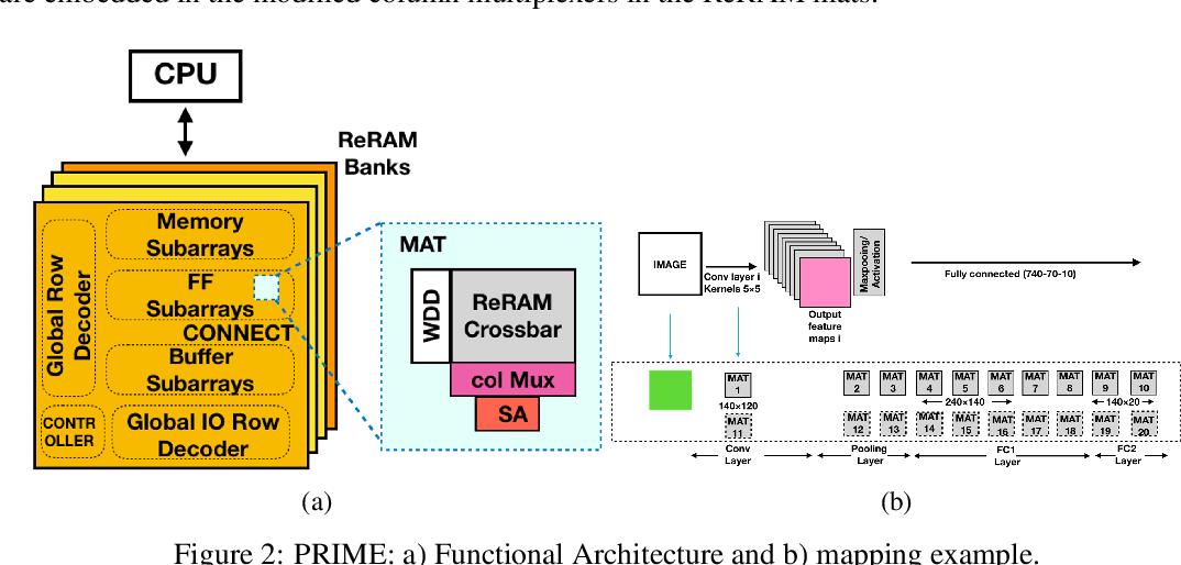 Figure 3 for Resistive Neural Hardware Accelerators