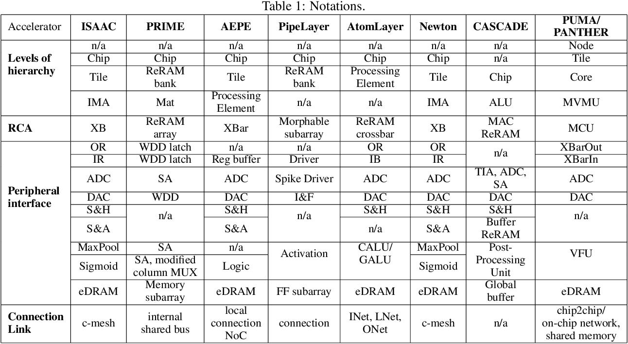 Figure 2 for Resistive Neural Hardware Accelerators