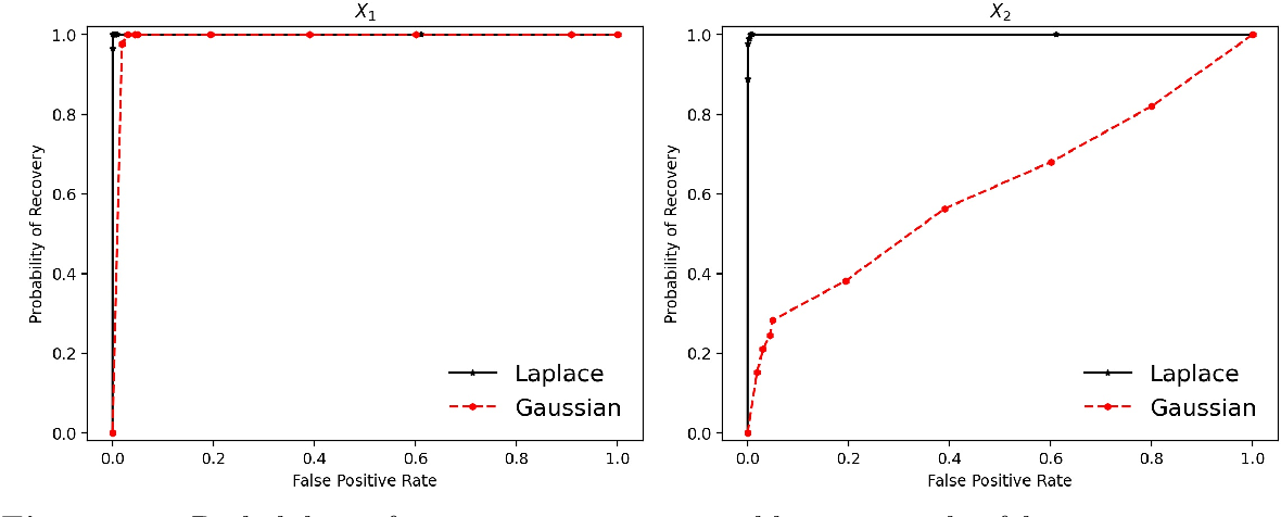 Figure 1 for Taming Nonconvexity in Kernel Feature Selection---Favorable Properties of the Laplace Kernel