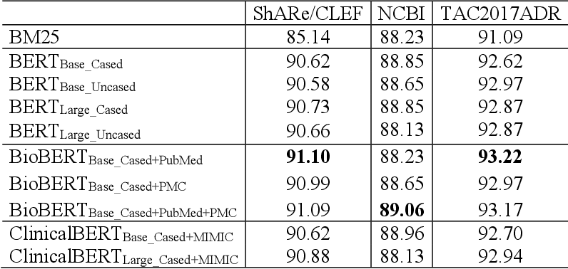 Figure 3 for BERT-based Ranking for Biomedical Entity Normalization