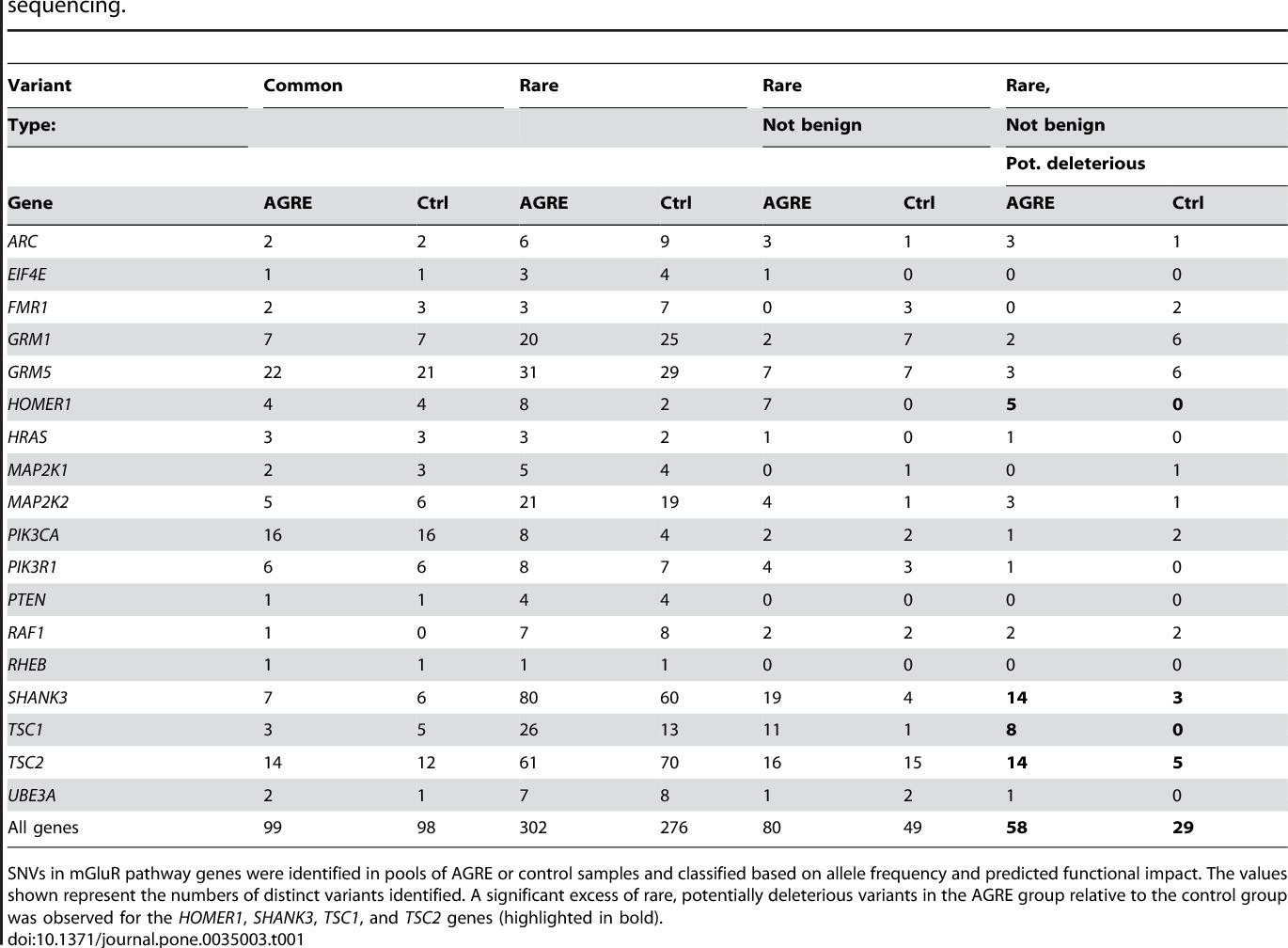 Study Pinpoints Autism Linked Protein >> Table 1 From High Throughput Sequencing Of Mglur Signaling Pathway