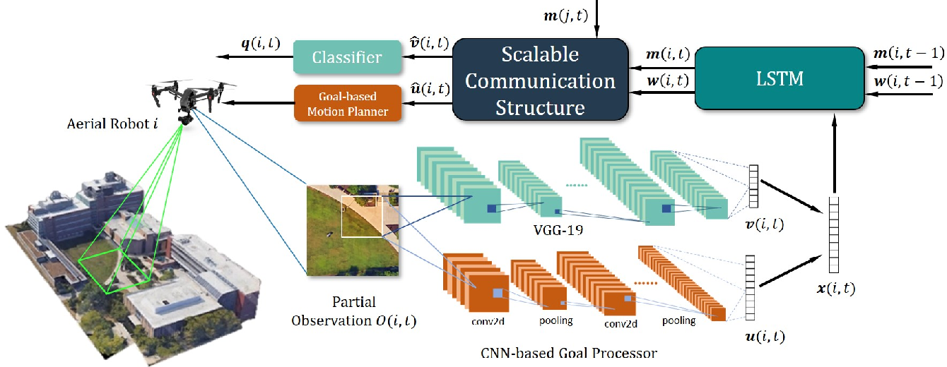 Figure 2 for Reinforcement Learning based Multi-Robot Classification via Scalable Communication Structure