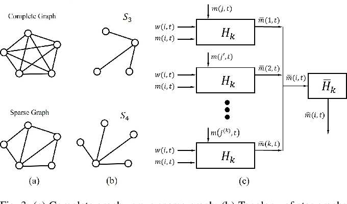 Figure 3 for Reinforcement Learning based Multi-Robot Classification via Scalable Communication Structure