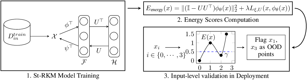Figure 1 for Unsupervised Energy-based Out-of-distribution Detection using Stiefel-Restricted Kernel Machine