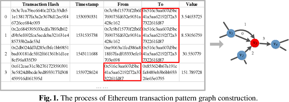 Figure 1 for Blockchain Phishing Scam Detection via Multi-channel Graph Classification