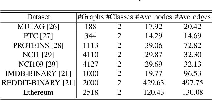 Figure 2 for Blockchain Phishing Scam Detection via Multi-channel Graph Classification
