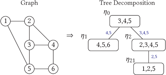Figure 1 for Growing Better Graphs With Latent-Variable Probabilistic Graph Grammars