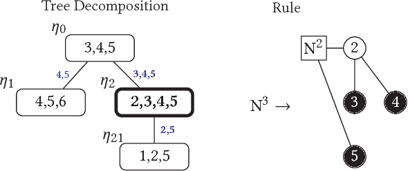 Figure 3 for Growing Better Graphs With Latent-Variable Probabilistic Graph Grammars