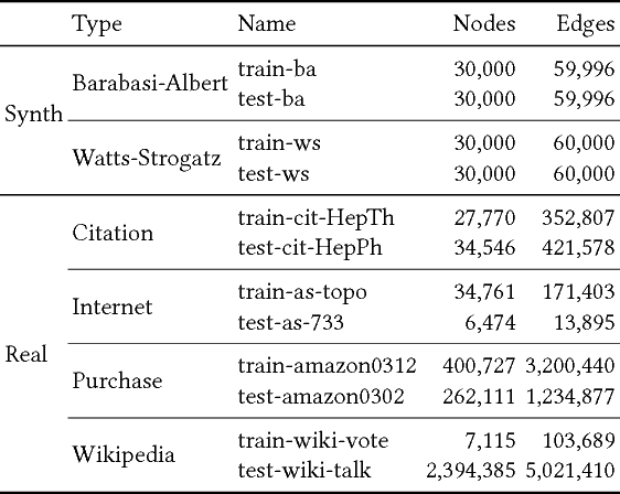 Figure 2 for Growing Better Graphs With Latent-Variable Probabilistic Graph Grammars