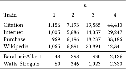 Figure 4 for Growing Better Graphs With Latent-Variable Probabilistic Graph Grammars