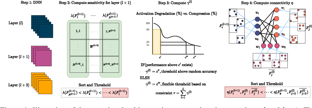 Figure 1 for Slimming Neural Networks using Adaptive Connectivity Scores