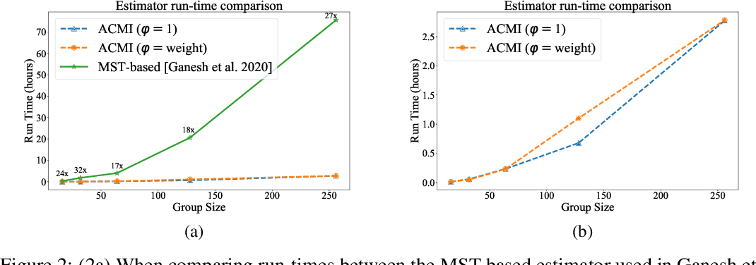 Figure 3 for Slimming Neural Networks using Adaptive Connectivity Scores