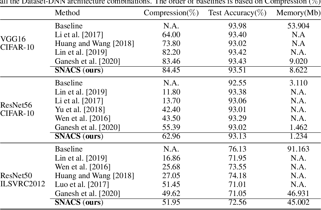 Figure 4 for Slimming Neural Networks using Adaptive Connectivity Scores