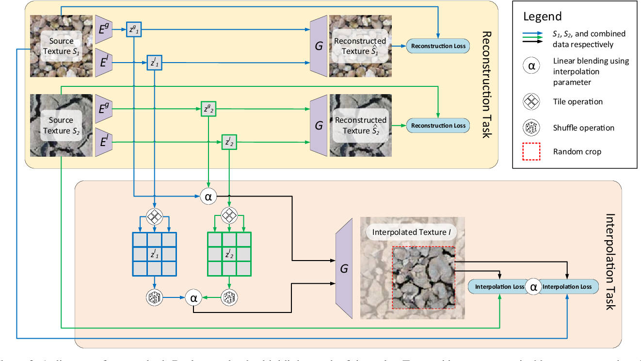 Figure 3 for Texture Mixer: A Network for Controllable Synthesis and Interpolation of Texture