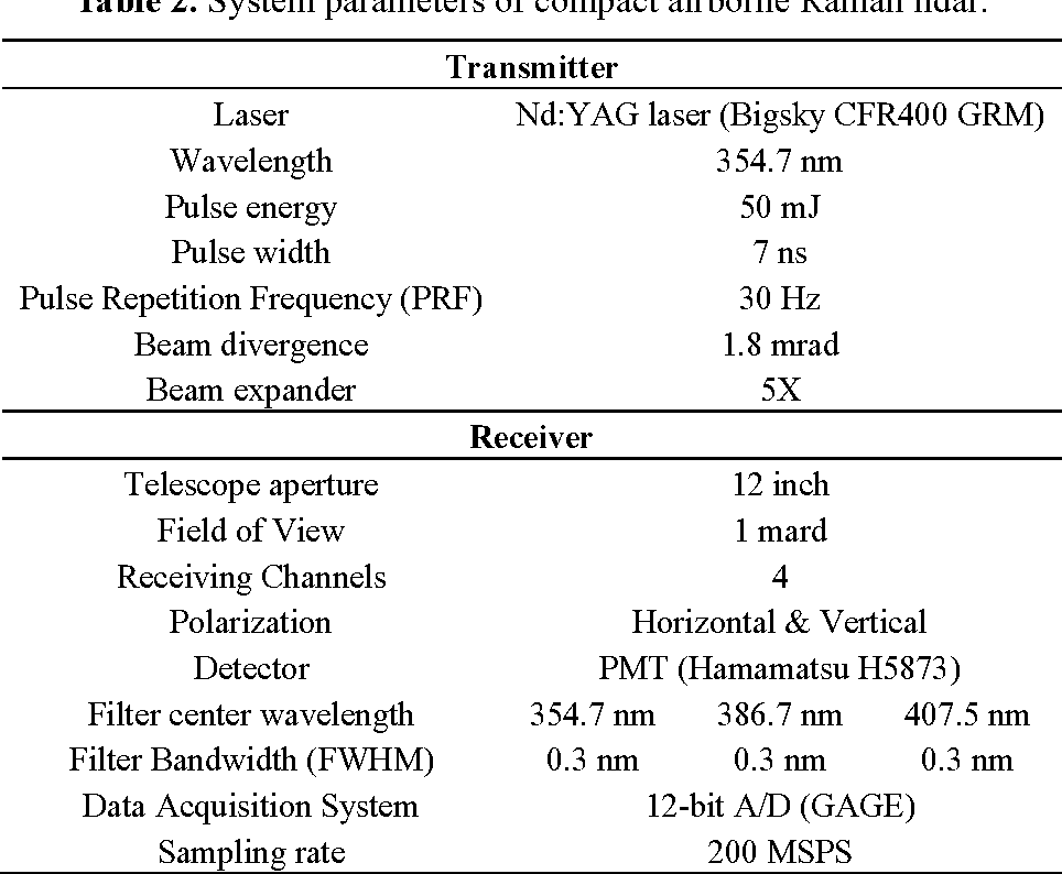Table 2 from Low-Pass Parabolic FFT Filter for Airborne and