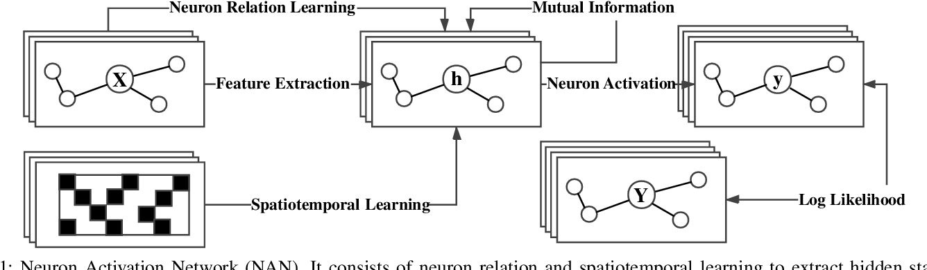 Figure 1 for Decoding Spiking Mechanism with Dynamic Learning on Neuron Population