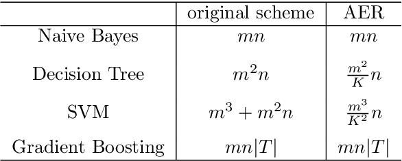 Figure 2 for Adaptive Ensemble of Classifiers with Regularization for Imbalanced Data Classification