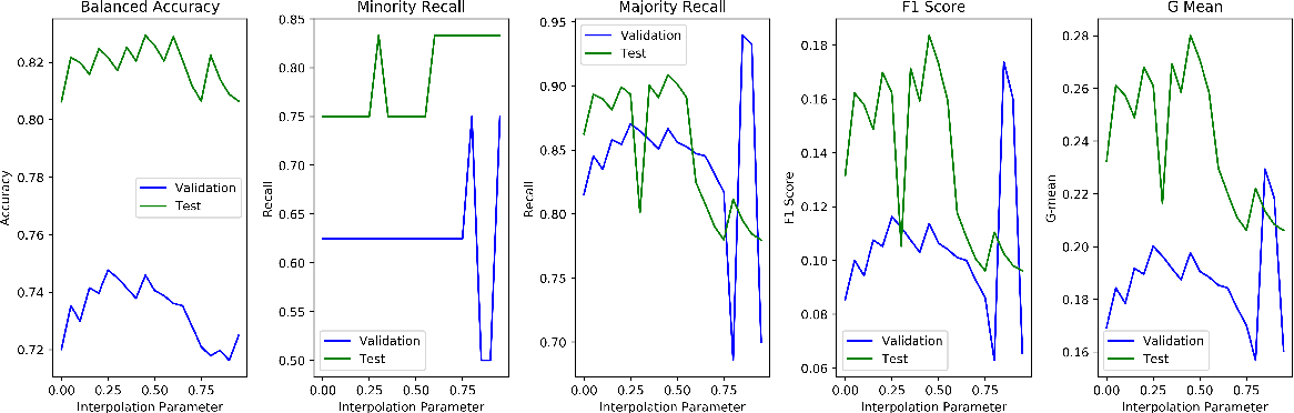 Figure 4 for Adaptive Ensemble of Classifiers with Regularization for Imbalanced Data Classification