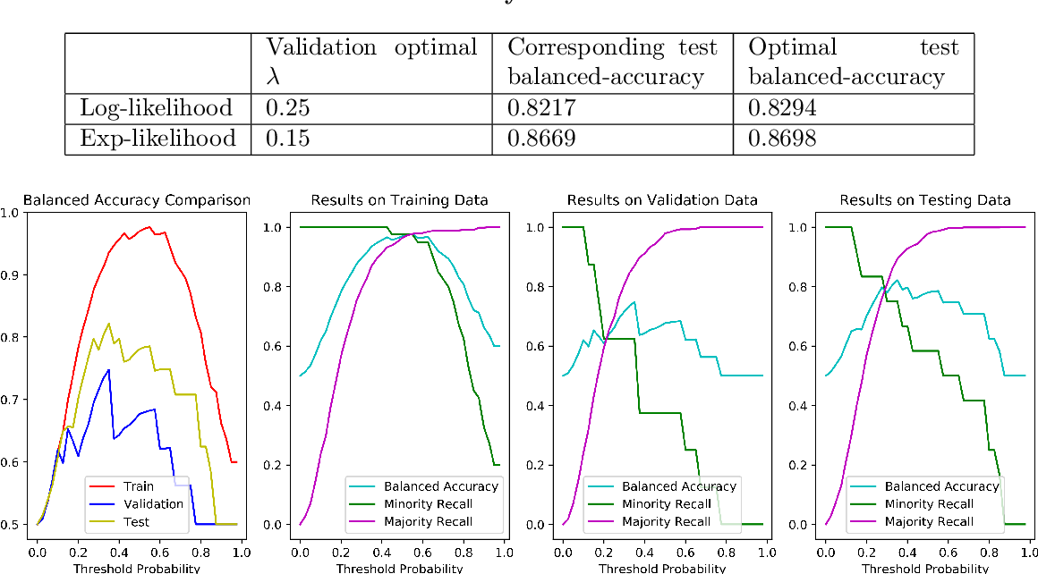 Figure 3 for Adaptive Ensemble of Classifiers with Regularization for Imbalanced Data Classification