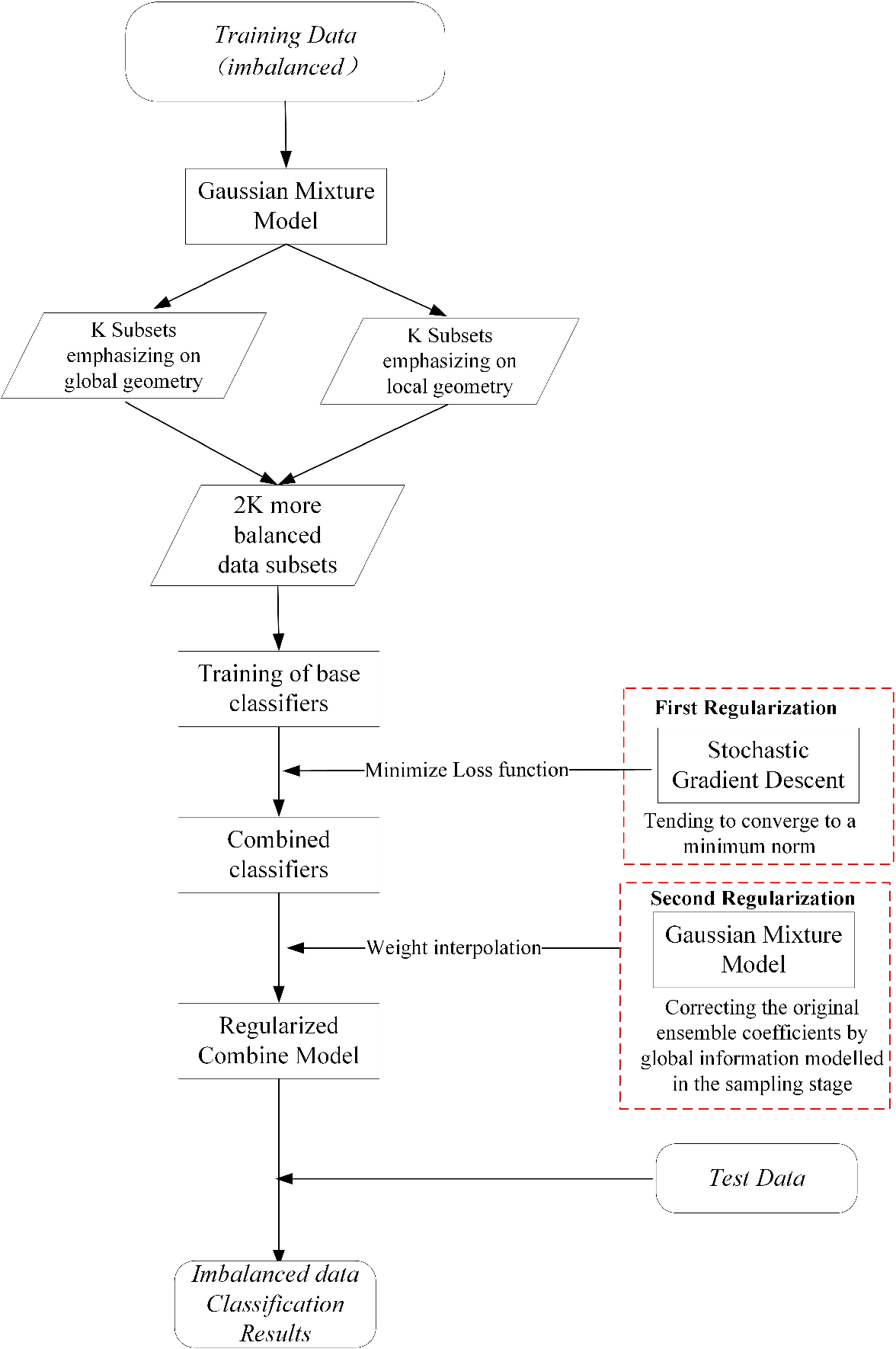 Figure 1 for Adaptive Ensemble of Classifiers with Regularization for Imbalanced Data Classification