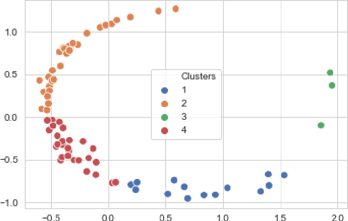 Figure 2 for Phenotyping OSA: a time series analysis using fuzzy clustering and persistent homology