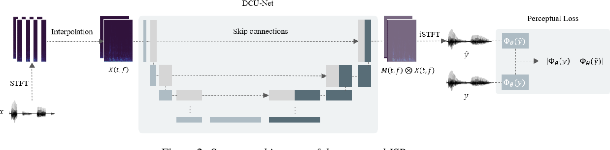 Figure 3 for Intermittent Speech Recovery