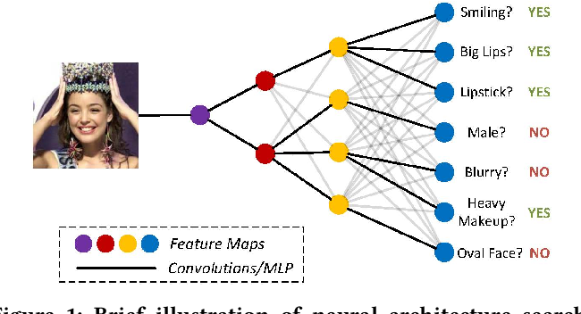 Figure 1 for GNAS: A Greedy Neural Architecture Search Method for Multi-Attribute Learning
