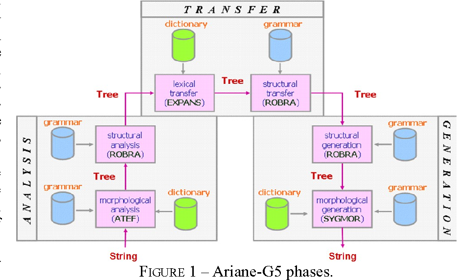 structural grammar Paper 6 (descriptive linguistics) structural grammar broadly speaking any grammar in which there is an attempt to describe the structure of grammatical sentences is structural grammar.