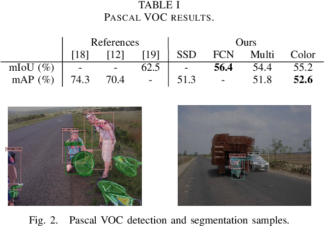 Figure 2 for A multitask deep learning model for real-time deployment in embedded systems