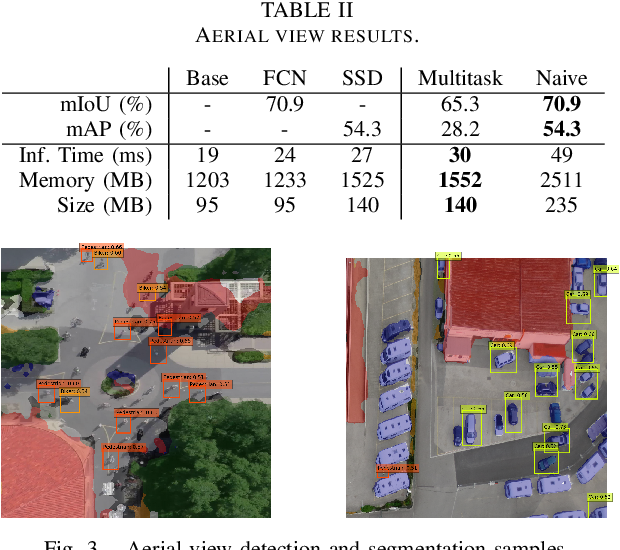 Figure 3 for A multitask deep learning model for real-time deployment in embedded systems