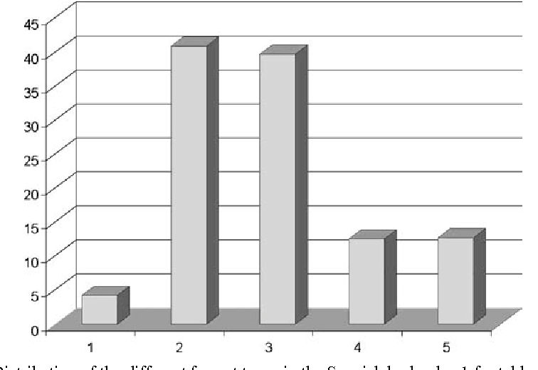 Figure 5. Distribution of the different format types in the Spanish logbooks. 1 for tables, 2 for tables + events, 3 for text, 4 mixed and 5 others (see more details in the text).