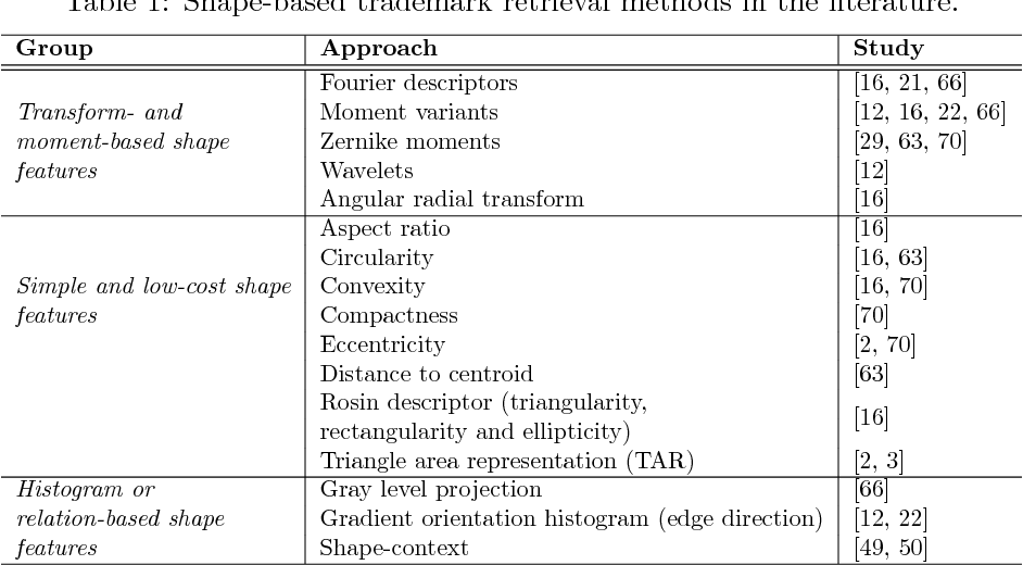 Figure 2 for A Large-scale Dataset and Benchmark for Similar Trademark Retrieval