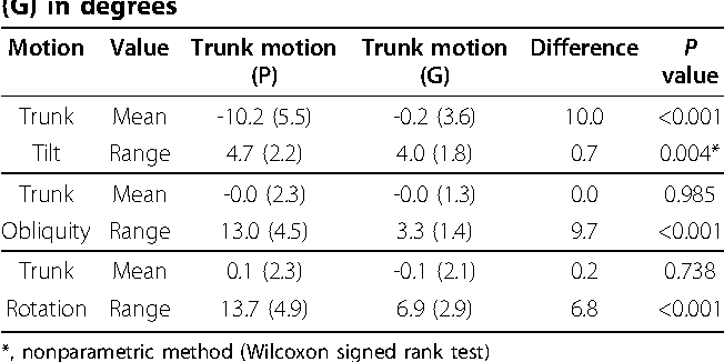 Table 2 Comparison of Trunk motion (P) vs Trunk motion (G) in degrees