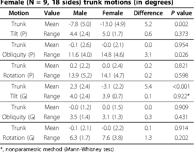 Table 3 Comparison between Male (N = 11, 22 sides) and Female (N = 9, 18 sides) trunk motions (in degrees)