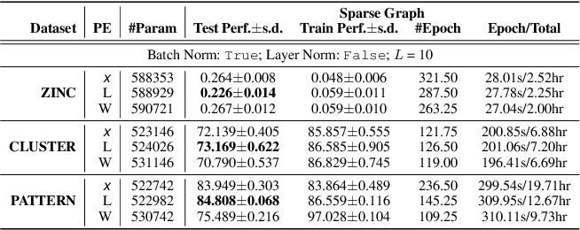 Figure 4 for A Generalization of Transformer Networks to Graphs