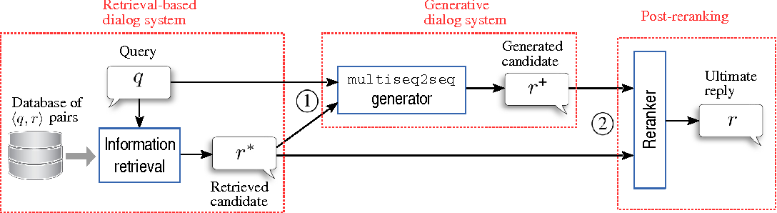 Figure 1 for Two are Better than One: An Ensemble of Retrieval- and Generation-Based Dialog Systems