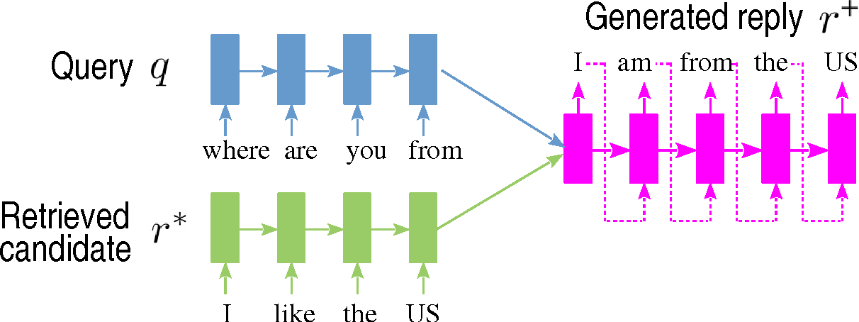 Figure 3 for Two are Better than One: An Ensemble of Retrieval- and Generation-Based Dialog Systems