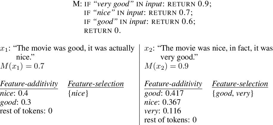 Figure 1 for Can I Trust the Explainer? Verifying Post-hoc Explanatory Methods