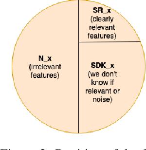 Figure 3 for Can I Trust the Explainer? Verifying Post-hoc Explanatory Methods
