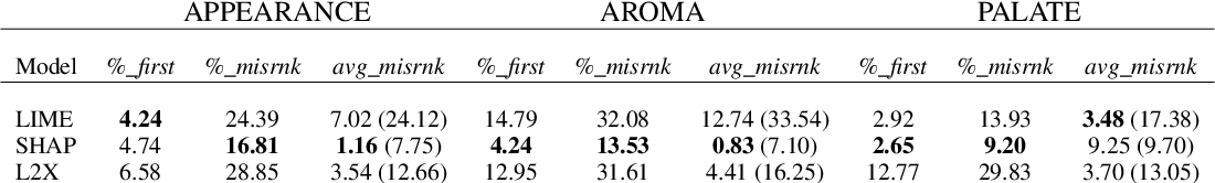 Figure 2 for Can I Trust the Explainer? Verifying Post-hoc Explanatory Methods
