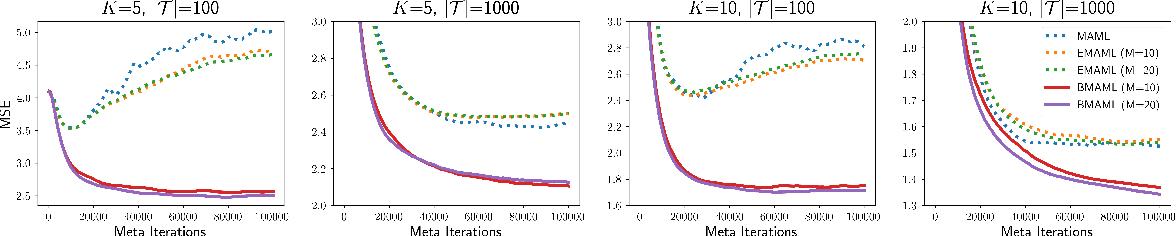 Figure 1 for Bayesian Model-Agnostic Meta-Learning