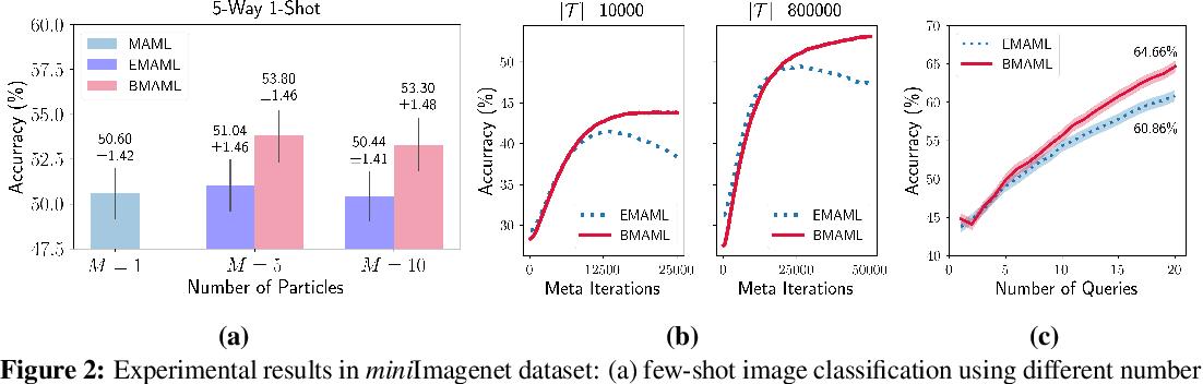 Figure 2 for Bayesian Model-Agnostic Meta-Learning