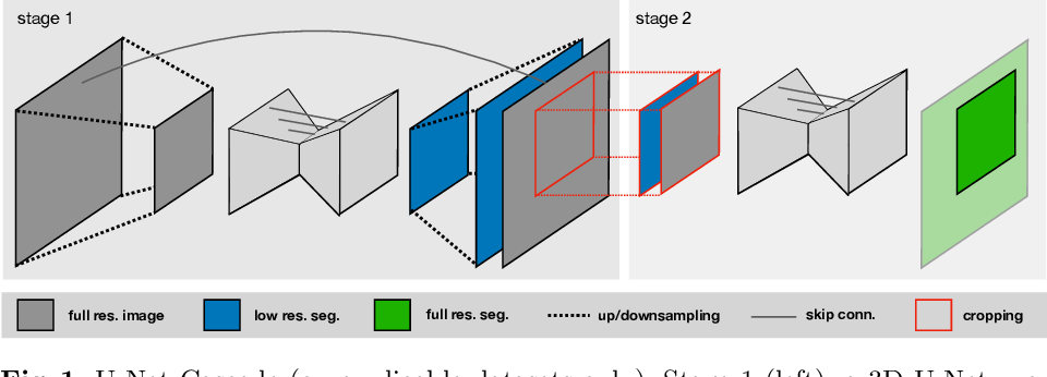 Figure 1 for nnU-Net: Self-adapting Framework for U-Net-Based Medical Image Segmentation