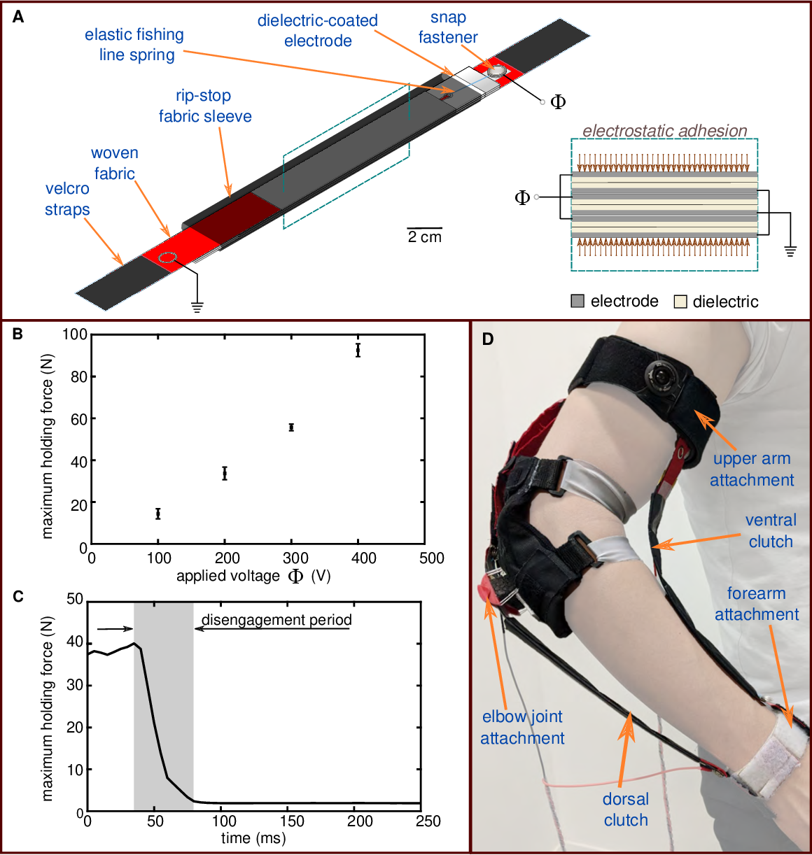 Figure 2 for Smart textiles that teach: Fabric-based haptic device improves the rate of motor learning