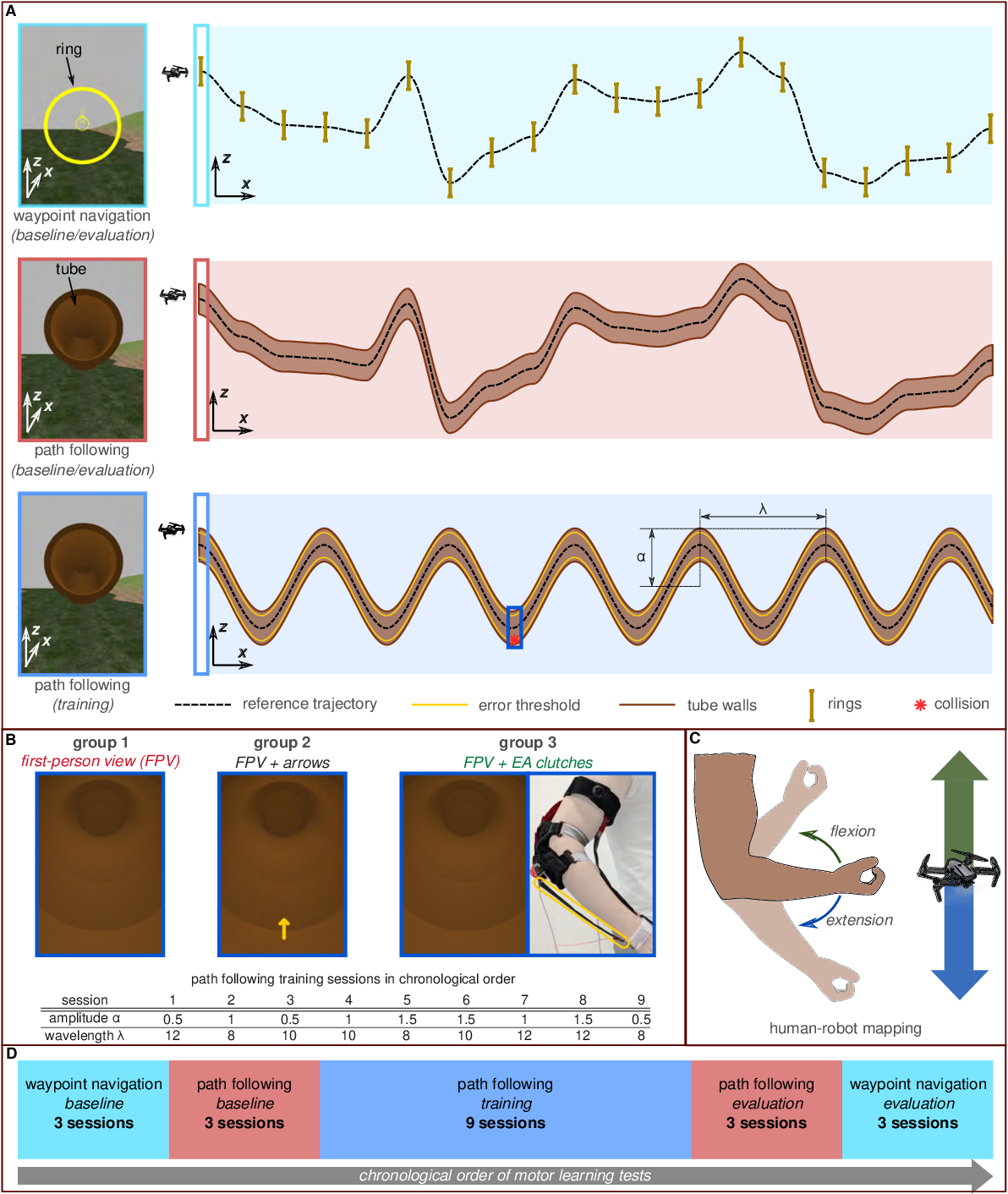 Figure 3 for Smart textiles that teach: Fabric-based haptic device improves the rate of motor learning